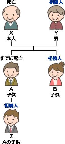 代襲相続(埼玉総合法律事務所)
