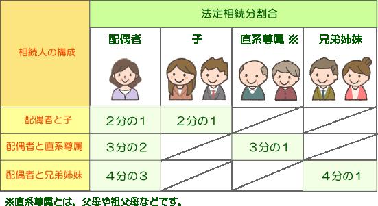法定相続分(埼玉総合法律事務所)