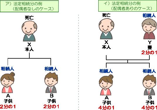 法定相続分の例(埼玉総合法律事務所)