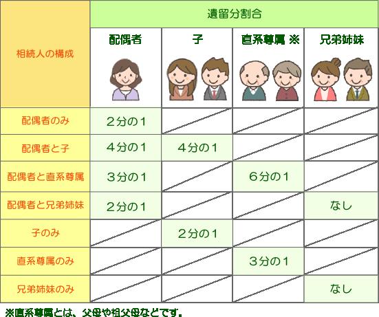 遺留分(埼玉総合法律事務所)