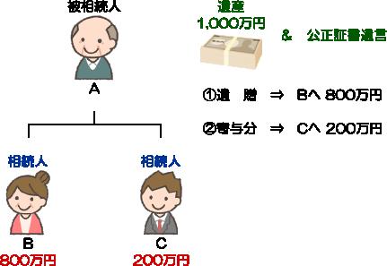 遺贈(埼玉総合法律事務所)