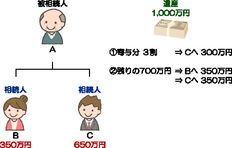 寄与分(埼玉総合法律事務所)