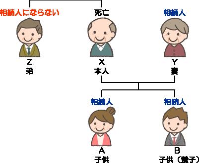 法定相続人の範囲(埼玉総合法律事務所)