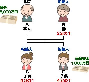 特別受益計算方法1(埼玉総合法律事務所)