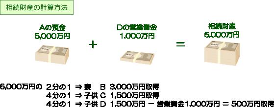 特別受益計算方法2(埼玉総合法律事務所)